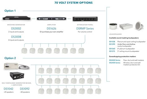 dynasound pro  volt sound masking system