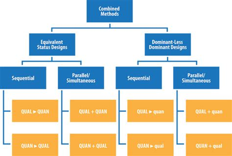 study design flowchart types of quantitative research pictures to pin on