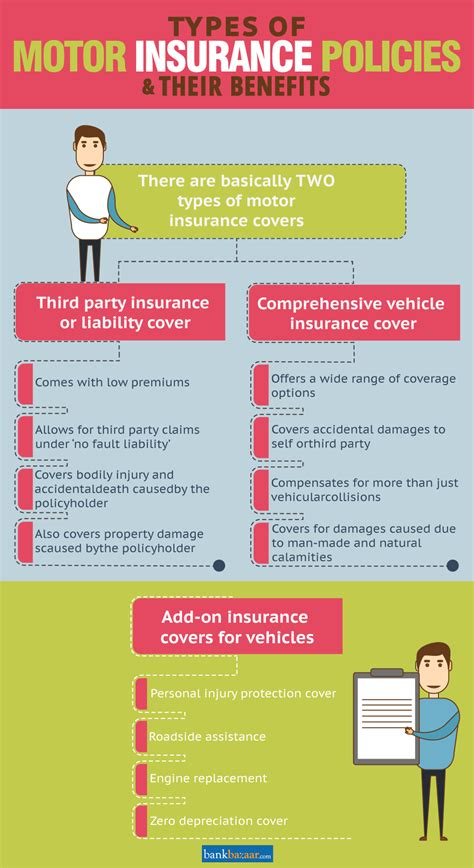 Motor Insurance Policy by Third Vs Comprehensive Car Insurance 25 Oct 2018