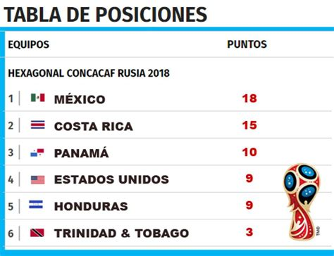 tabla de posiciones de concacaf eliminatorias concacaf tabla de posiciones de hexagonal de eliminatoria de