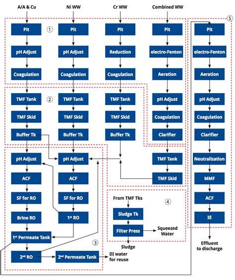 chrome plating process diagram chrome plating process diagram paint process diagram