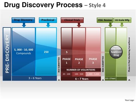drug discovery process style 4 powerpoint presentation