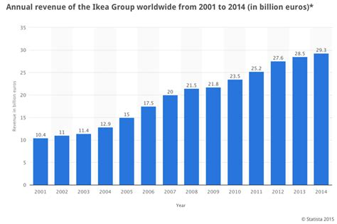 when does ikea sales ikea s staggering revenue growth continues tutor2u economics