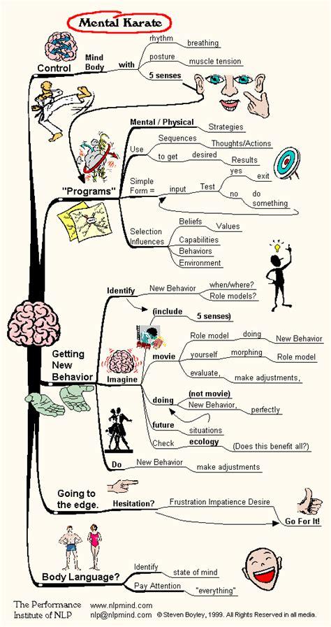 pattern language seduction mental karate nlp mind