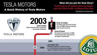 Electric Car Industry History Infographic The History Of Tesla Motors