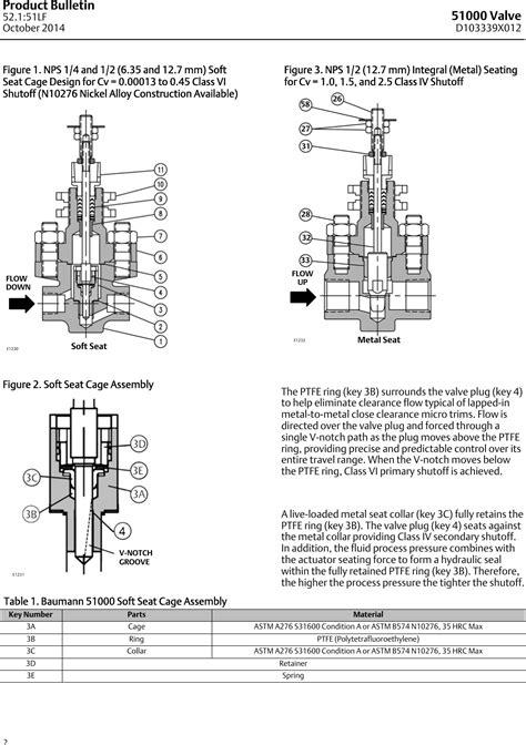 Emerson Fisher Baumann 51000 Data Sheet