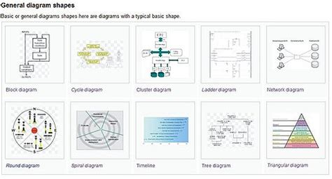 general diagram types wikimedia commons