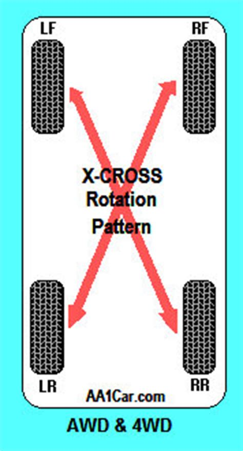 what pattern do you rotate tires tire rotation recommendation 2017 2018 2019 ford price