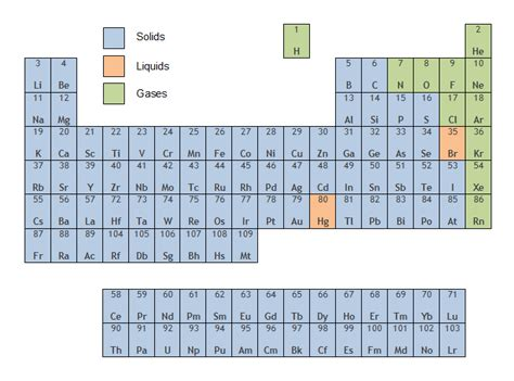 Liquids On The Periodic Table by Classification Of The Elements Preliminary Hsc Chemistry