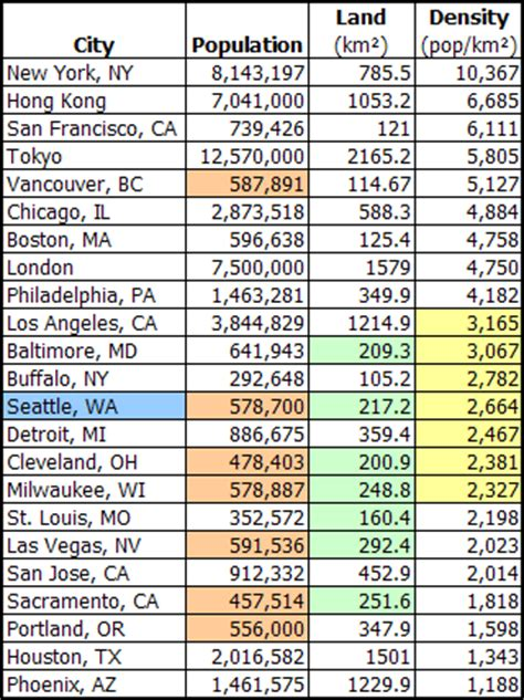 usa states and cities list opinions on list of united states cities by population
