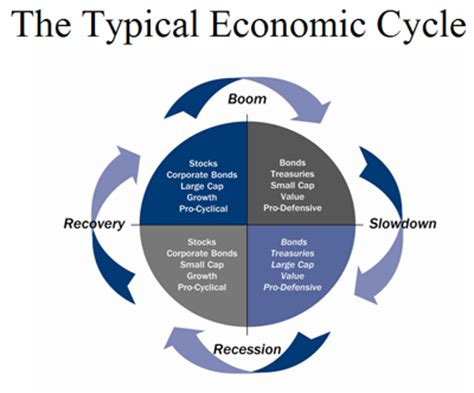 Cycle Investing trading graph software autoforextradingsoftware