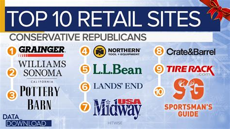 Pottery Barn Europe Stores Where You Shop Reveals How You Vote Europe Amp World News