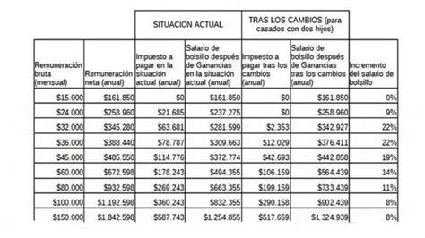 nuevas escalas de salario c 243 mo quedan las nuevas escalas de ganancias y asignaciones