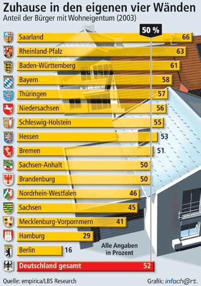 Musterbrief Widerspruch Lbs wohneigentumsquote wohneigent 252 mer bilden in deutschland absolute mehrheit selbstnutzer