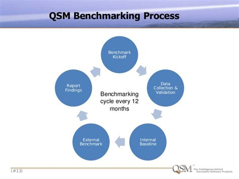 bench marking process using benchmarking to quantify the benefits of software