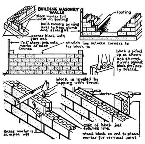 Corbelled Brickwork Brick Laminate Picture Brick Garden Wall Construction
