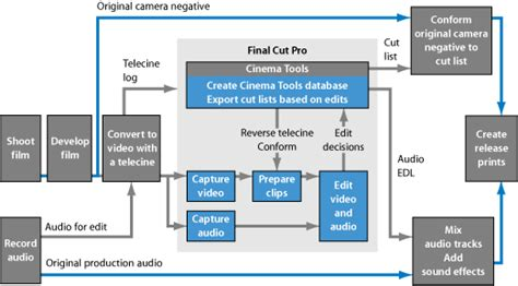 editing workflow editing using digital methods