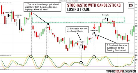 pattern candlestick swing trading with stochastic oscillator and candlestick