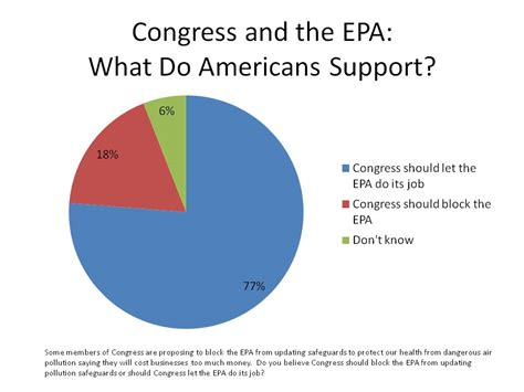 Epa Finder Americans Oppose Upton And Gingrich Style Attacks On Pollution Safeguards Nrdc