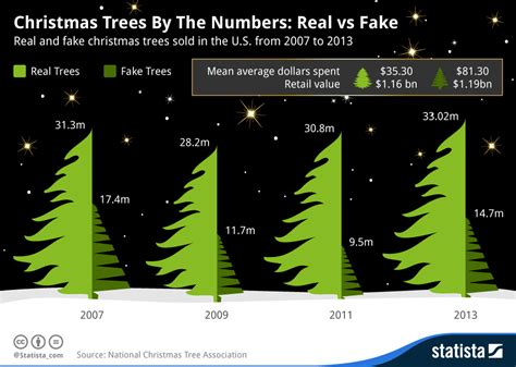 stats christmas trees chart trees by the numbers real vs statista