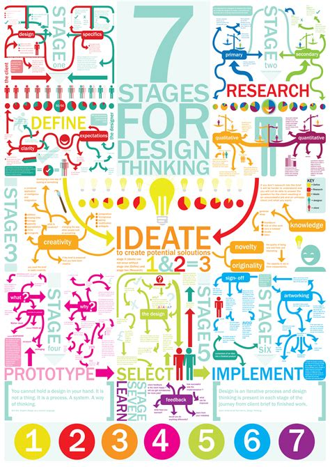 design thinking stages 7 stages for design thinking sophie cbell