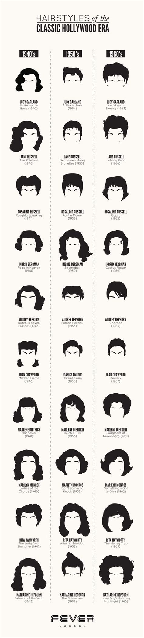 history of hairstyles chart 150 best images about old hollywood hair styles on