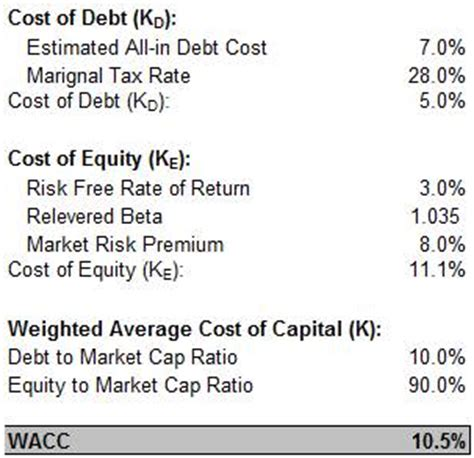 Wacc Mba by Investment Comparable Company Analysis Investment Banking