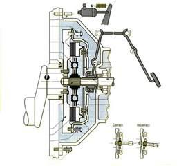 changer un kit d embrayage auto conseils m 233 canique