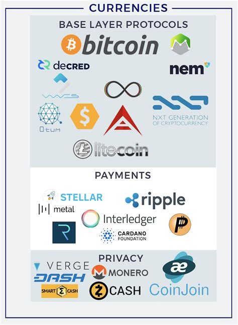 blockchain project ecosystem josh nussbaum medium