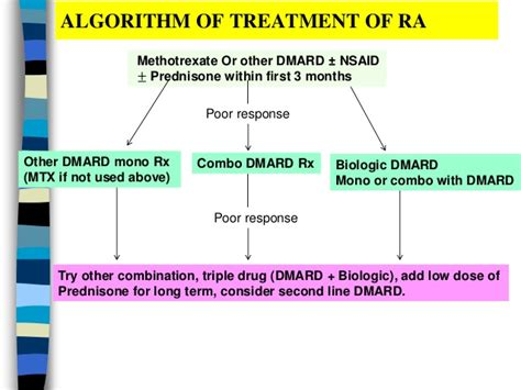 methotrexate mood swings rheumatoid arthritis ppt by ann