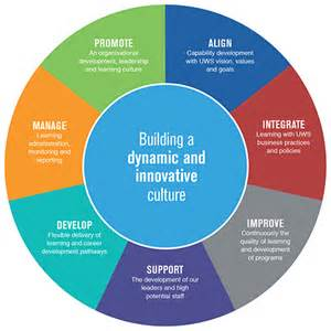 about the office of organisational development western