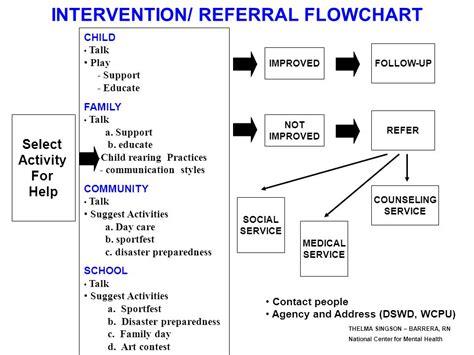 mental health flowchart mental health flowchart create a flowchart