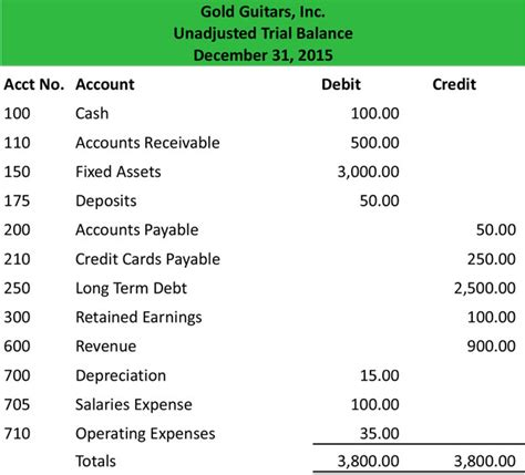 trial balance template unadjusted trial balance worksheet abitlikethis