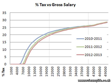 ministerial income tax rates 2012 table calculate which