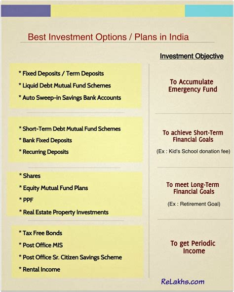 best options best investment options plans in india for