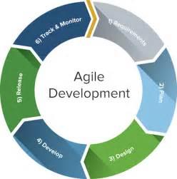agile development templates agile development questions and answers