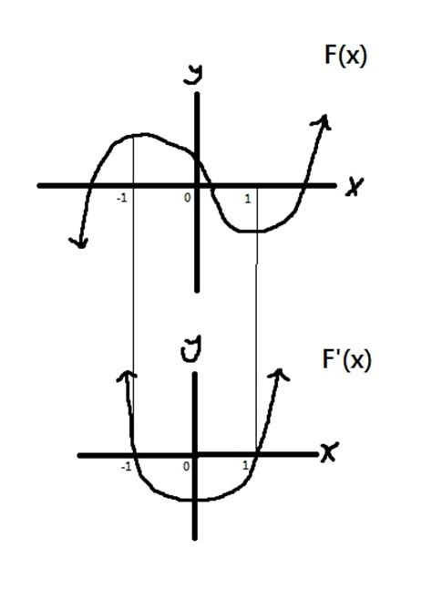 what is the purpose of sketching sketching gradient primitive functions