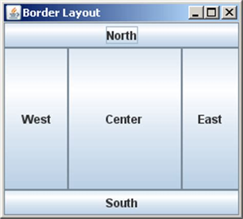 Layout Java Center | borderlayout