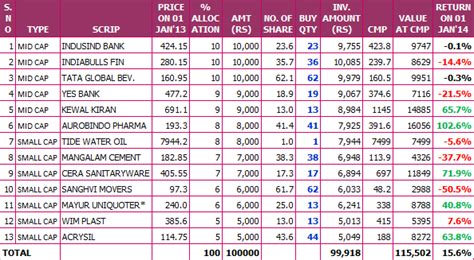 Parryware Bathtub Price List by Portfolio Of 14 Small Mid Cap Stocks For 2014 Is