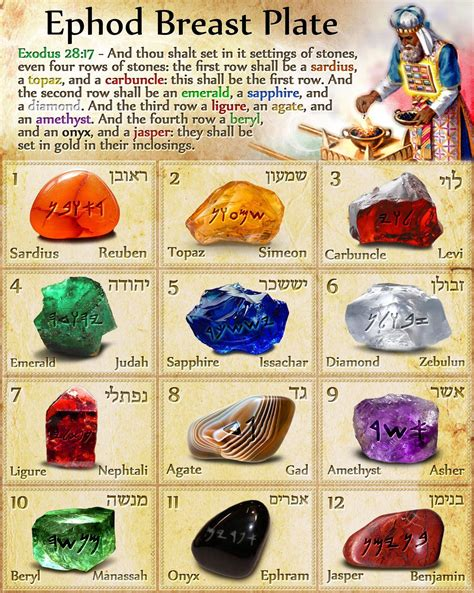 high priest ephod breast judgment 12 stones names of