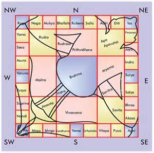 the science behind vastu shastra