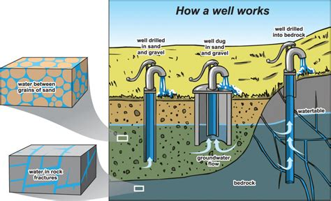 how a works what is an aquifer rdn water budget project