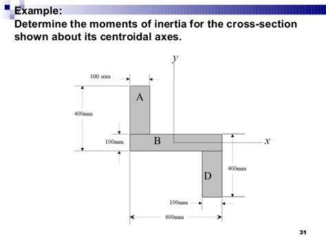 Moment Of Inertia Of Circular Section by Lecture Material Week 6