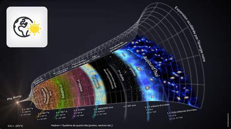 Histoire Des Sciences L Histoire De L Univers Selon Le
