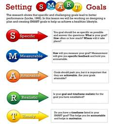 how to set smart goals template smart goals therapy personal branding