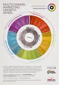 multichannel marketing plan infographic
