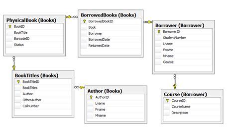 Database Design Normal Form | database design third normal form stack overflow