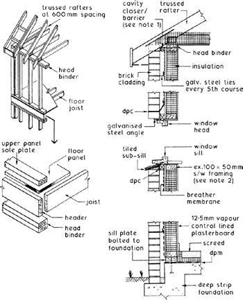 The Timber Frame Home Design Construction Finishing Pdf by Timber Frame Construction Engineering360