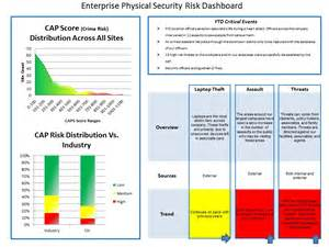 physical security policy template enterprise risk management information security policy