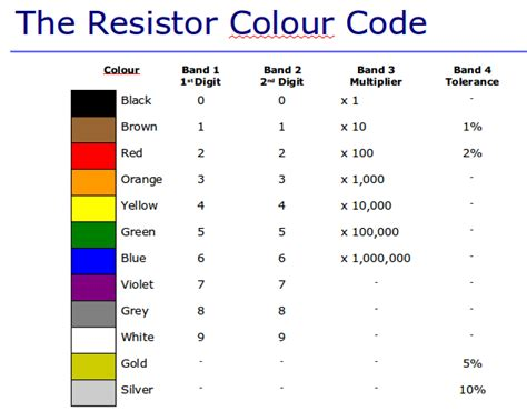 resistor values standard 1 percent resistor color coding and standard value zero robotics